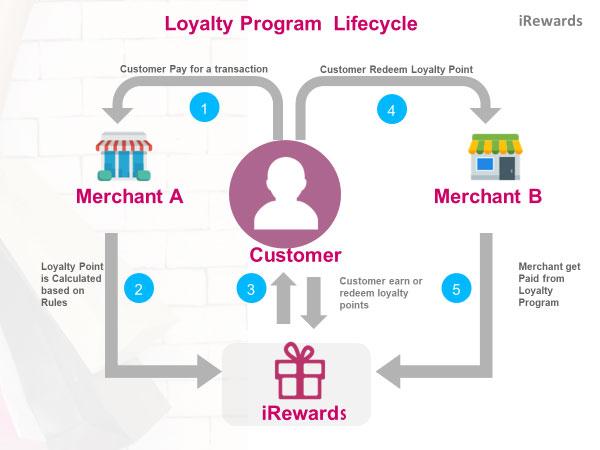 i-Rewards